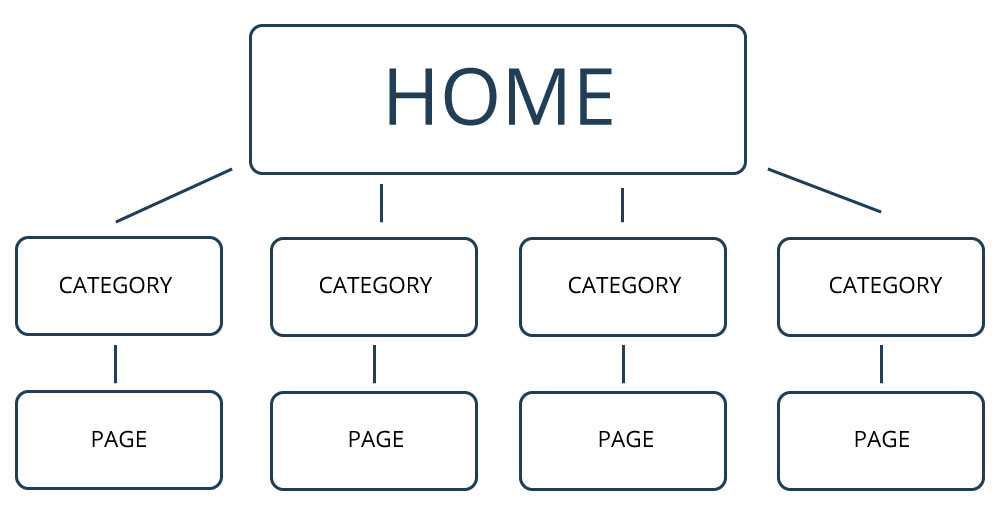 Best Site Structure for SEO - Create an SEO Site Structure Google Can Crawl Easily